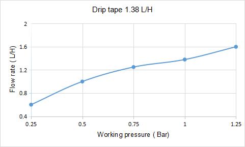 drip tape 1.38l