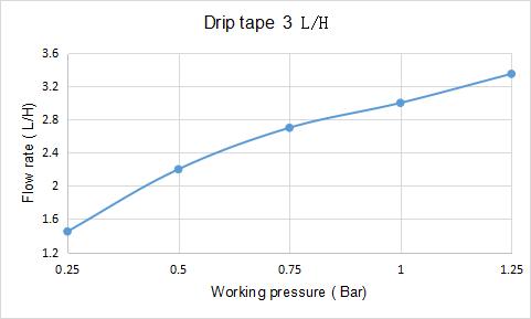 drip tape 3 LPH